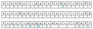alfabeto cirillico da simone202 pblogspot p coma